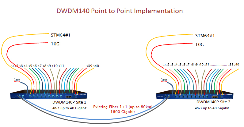 Plexstar DWDM Application