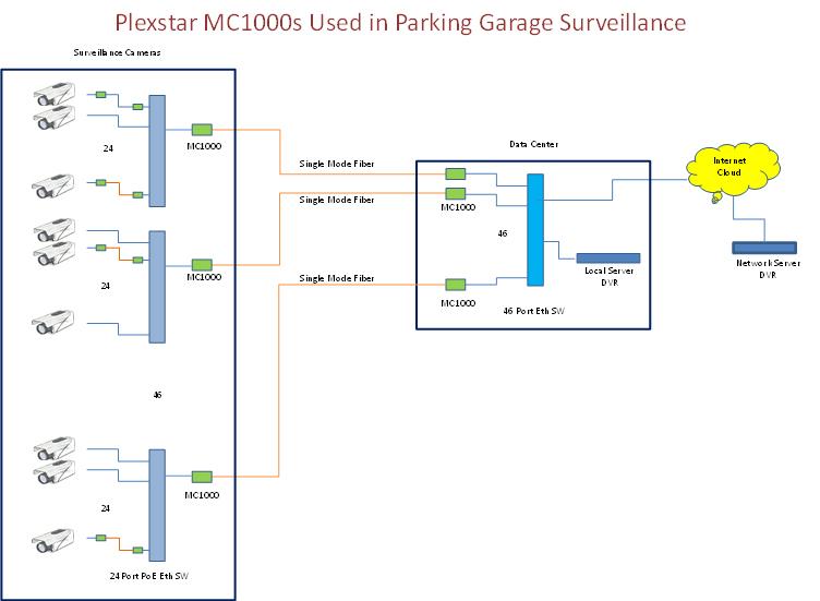 Plexstar XC1610 Application