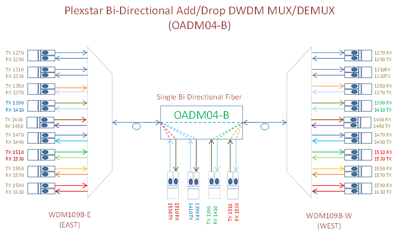 Plexstar OADM Application