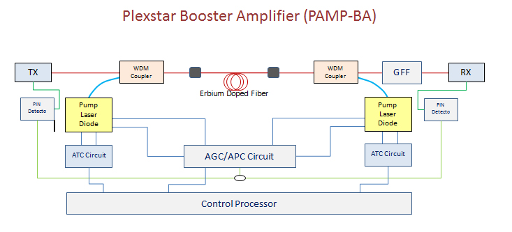 Plexstar pamp-ba Application