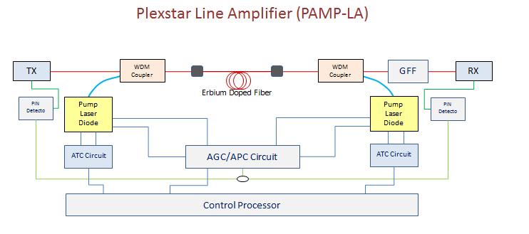 Plexstar pamp-la Application