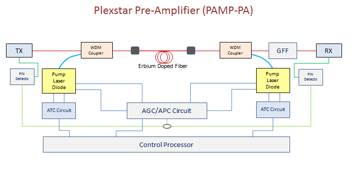 Plexstar pamp-pa Application