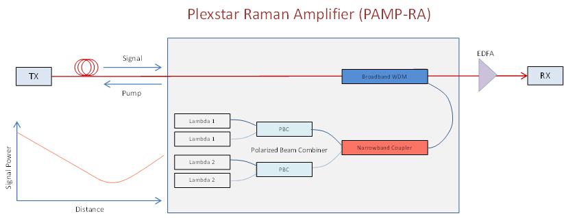 Plexstar pamp-ra Application