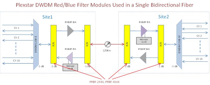 Plexstar PRBF Application